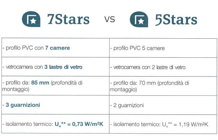 PROMOZIONE-7STARS-VS-5STARS